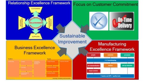 SC21 Framework