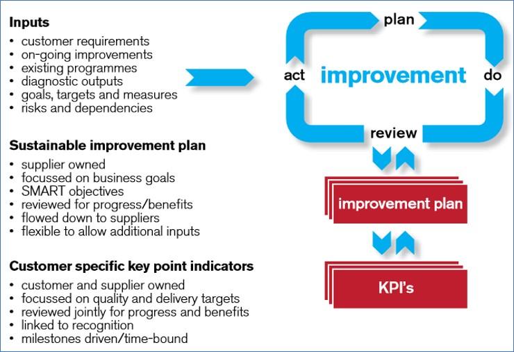 SC21 Process Explained - Image 01